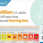 hearing loss facts